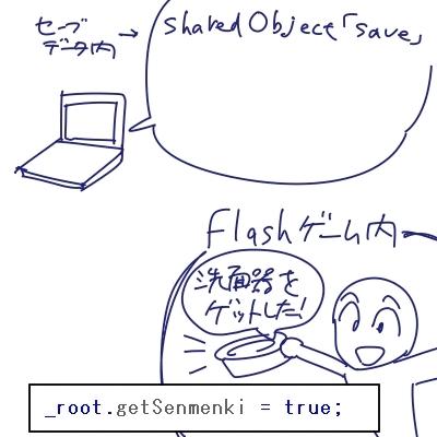 閃光絵巻~Flashアニメ・ゲーム製作記